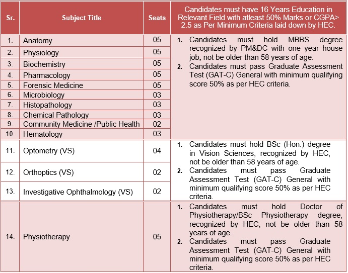 Admission-Postgraduates | King Edward Medical University